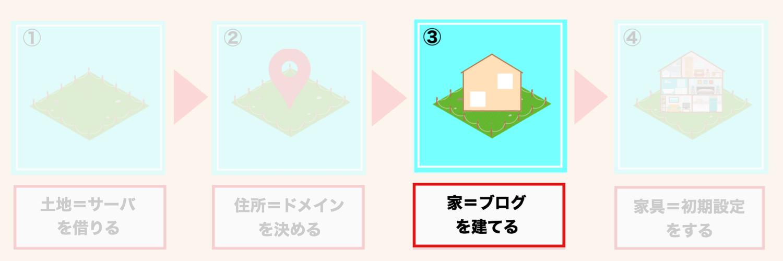家を建てる=ワードプレスのインストール